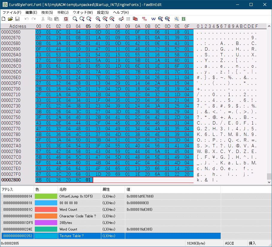 PC ゲーム Aliens: Colonial Marines Collection で日本語を表示する方法、Aliens: Colonial Marines - ビットマップ日本語フォント追加方法(Startup_INT.upk へバイナリデータ追加・書き換え)、EuroStyleFont.Font ファイルバイナリデータ書き換え、英語版 Startup_INT.upk からアンパックした EngineFonts フォルダにある EuroStyleFont.Font ファイルのバイナリデータ書き換え対象箇所(FavBinEdit でウォッチデータ追加)