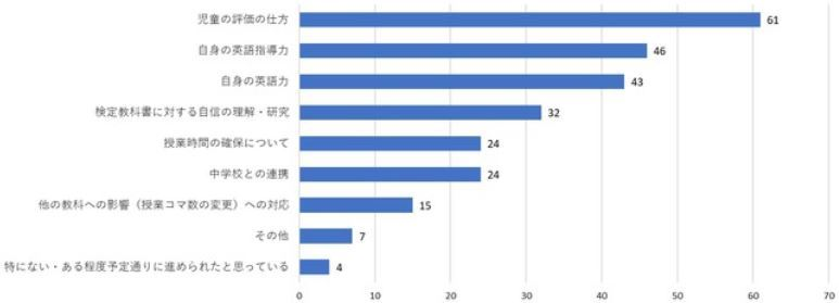 小学校英語実態調査English-lesson-in-Japan-2020-4