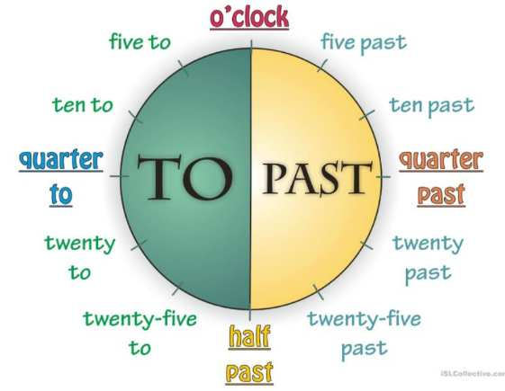 英語時刻・時間の言い方伝え方早見表Telling-the-time