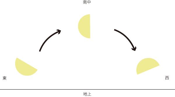 下弦の動き