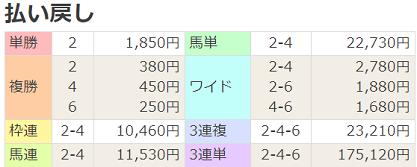 200308阪神7R払戻