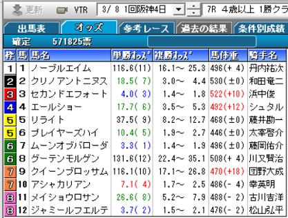 200308阪神7R確定オッズ
