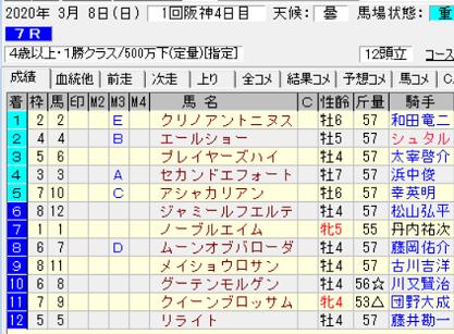 200308阪神7R結果