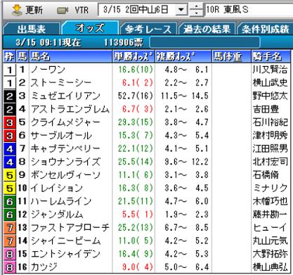 20東風Sオッズ