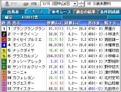200315中山1R確定オッズ