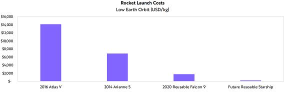 打ち上げコスト_20210225
