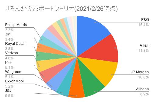 りろんかぶおポートフォリオ(2021_2_26時点)