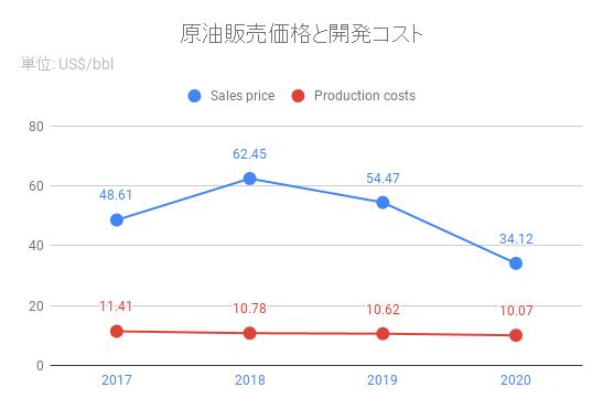 sales cost_CVX_2020
