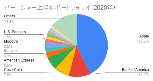 バークシャー上場株ポートフォリオ(2020年)