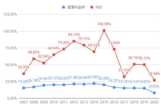 roe[_IBM_2020