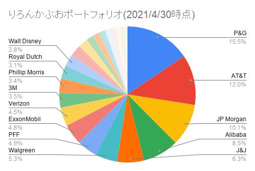 りろんかぶおポートフォリオ(2021_4_30時点)