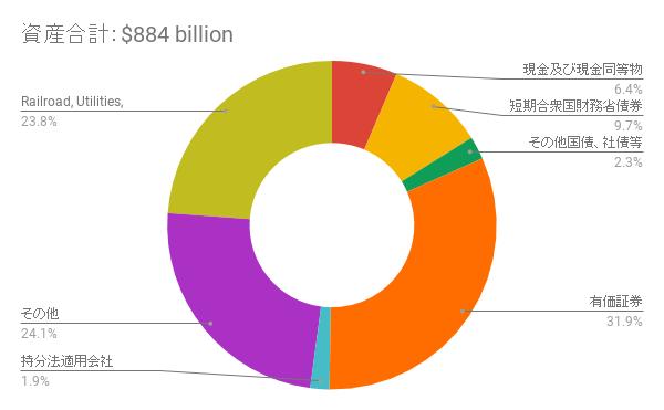 資産合計:$884 billion
