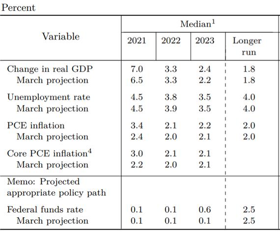 経済予測_20210617