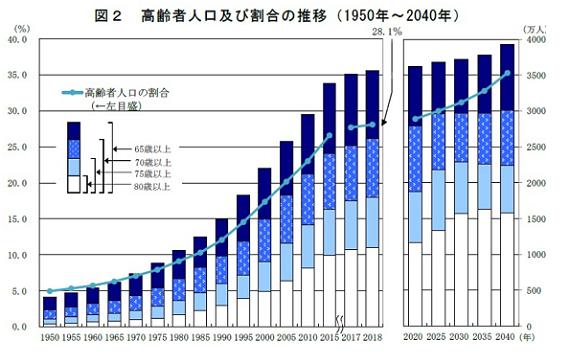 高齢者推移_20210624