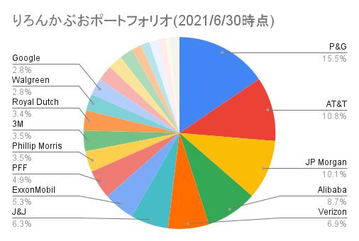 りろんかぶおポートフォリオ(2021_6_30時点)