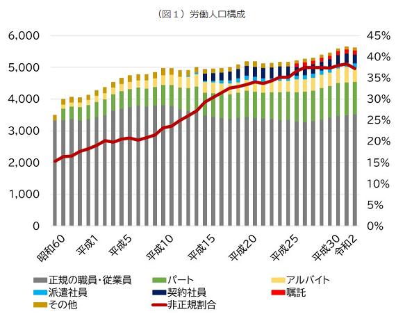 労働力人口構成_20210716