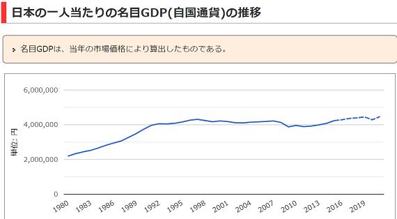 一人GDP推移_20210716
