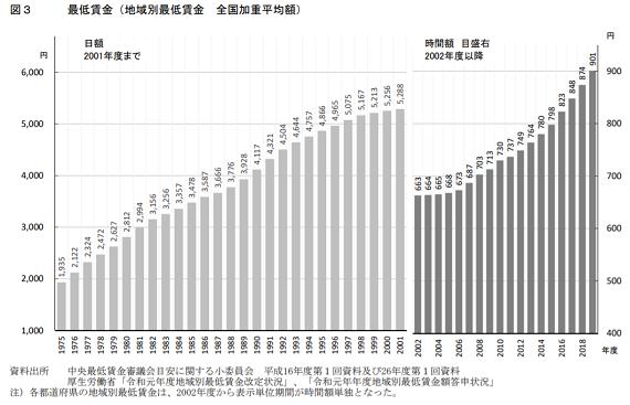 最低賃金推移_20210716
