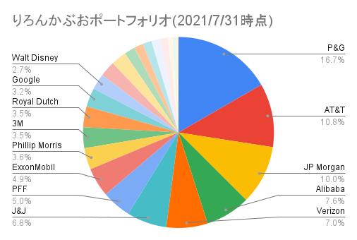 りろんかぶおポートフォリオ(2021_7_31時点)