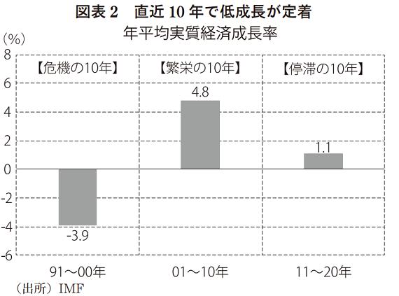 GDP成長率_20210825