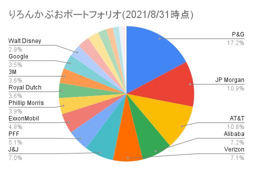 りろんかぶおポートフォリオ(2021_8_31時点)