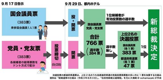 選挙図解_20210907