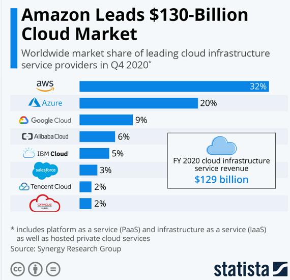 cloud_IBM_2020.png