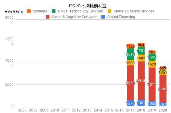 seg_IBM_2020.png
