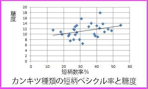 vesiclede短柄率と糖度で