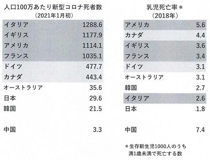 コロナ死者と乳幼児死亡率 - 縮小