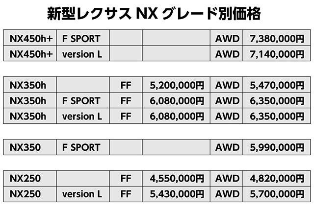 NX価格s