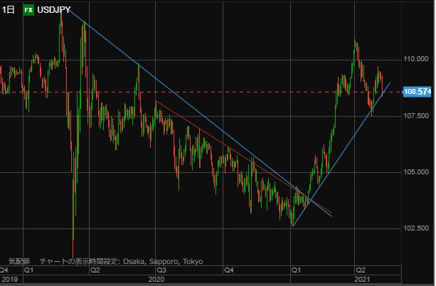 USD chart0508-min
