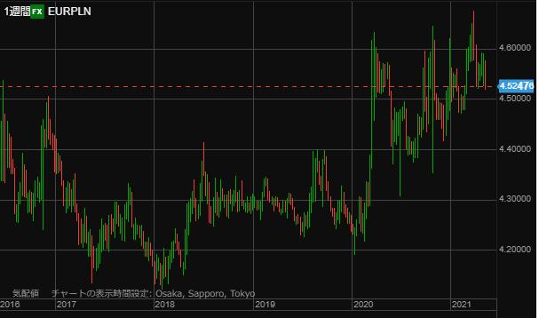EURPLN chart0515week-min
