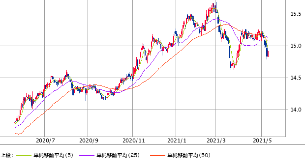 NT chart0516-min