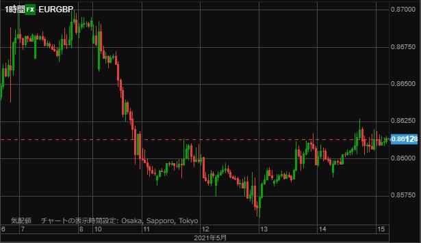 EURGBP chart0516hour-min