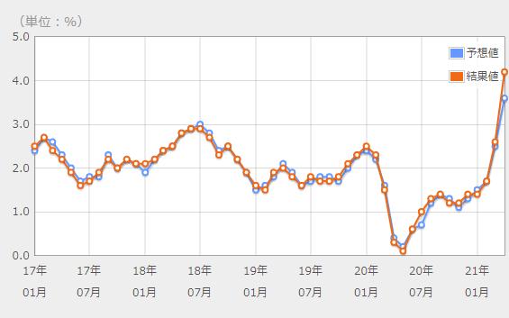CPI chart-min