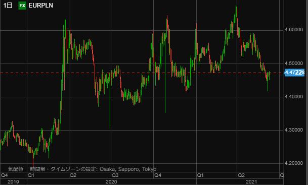 EURPLN chart0610day-min