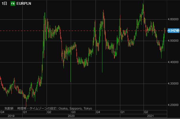 EURPLN chart0619day-min