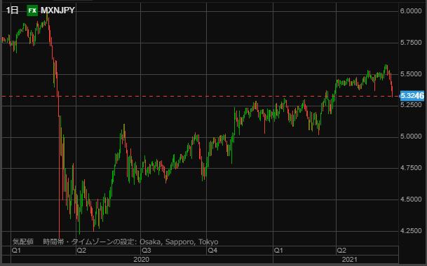 MXN chart0619-min