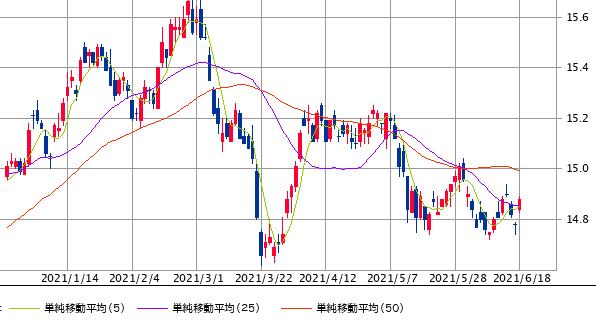 NT chart0620-min