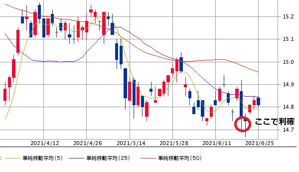 NT chart0627-min