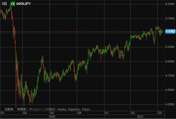 MXN chart0717-min