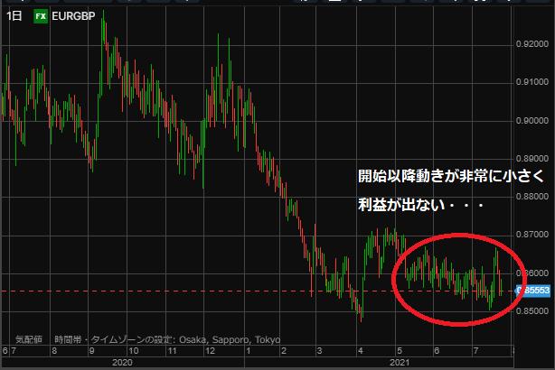 EURGBP chart0724-min