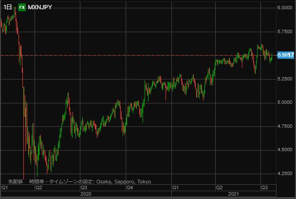 MXN chart0724-min