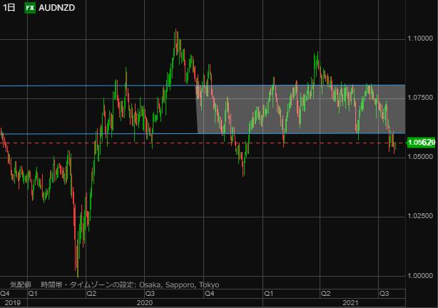 AUDNZD chart0727day trend-min