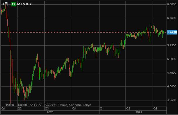 MXN chart0807-min