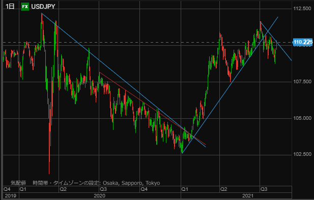 USD chart0807-min