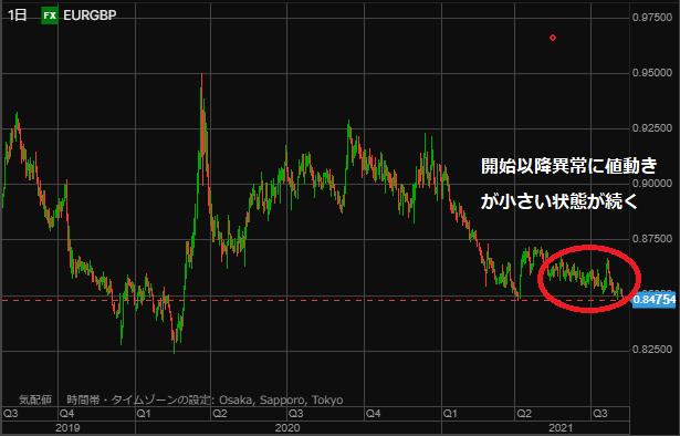 EURGBP chart0807-min