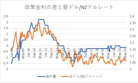 AUDNZD chart and kinri0809-min