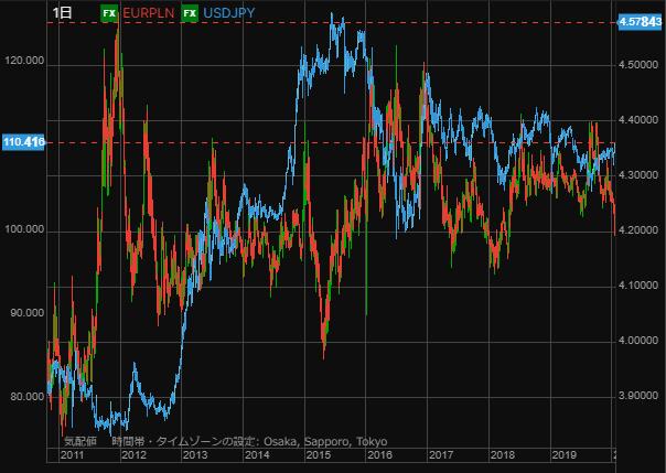 EURPLN and USD chart0812-min